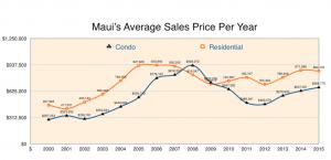 Maui Average Sales Price per Year