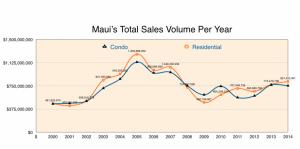 Maui Real Estate Sales Volume per Year