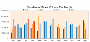 Maui Residential Sales Volume Per Month