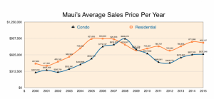 Maui's Average Sales Price Per Year