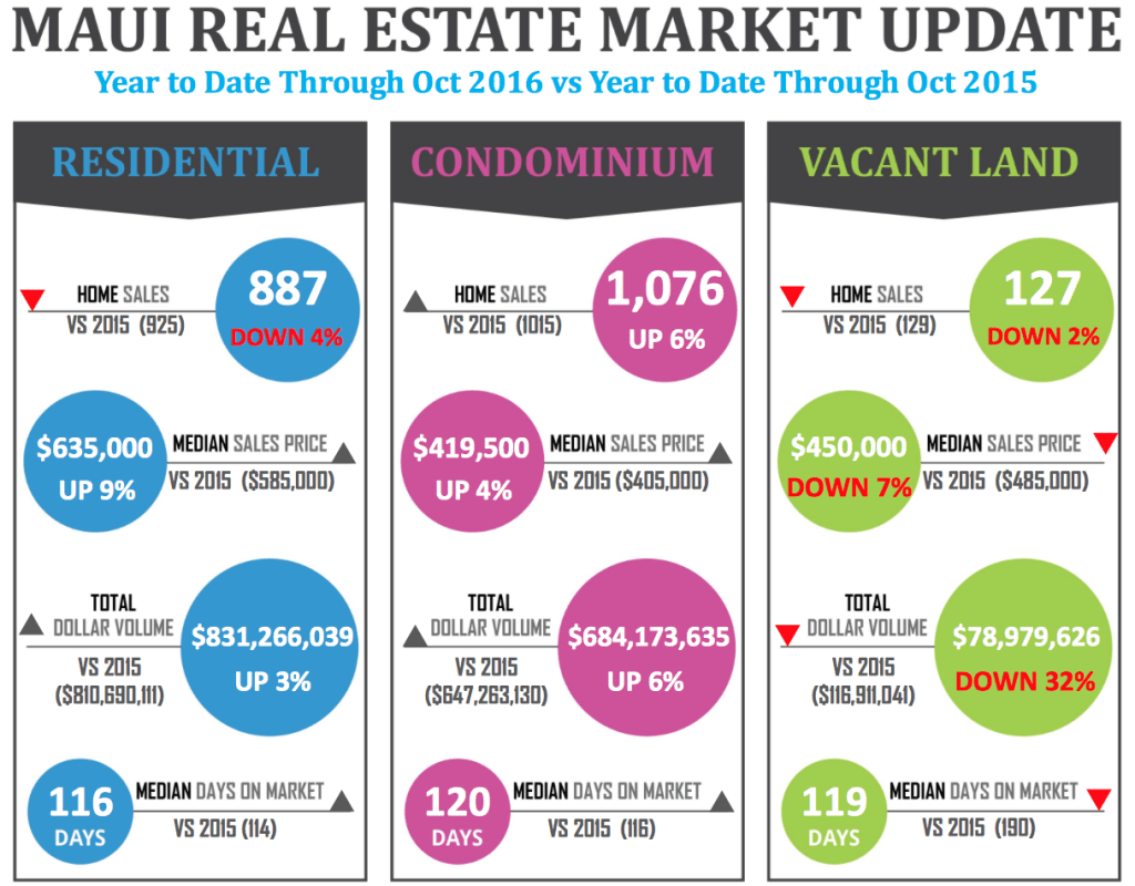 Maui Market Update for October 2016